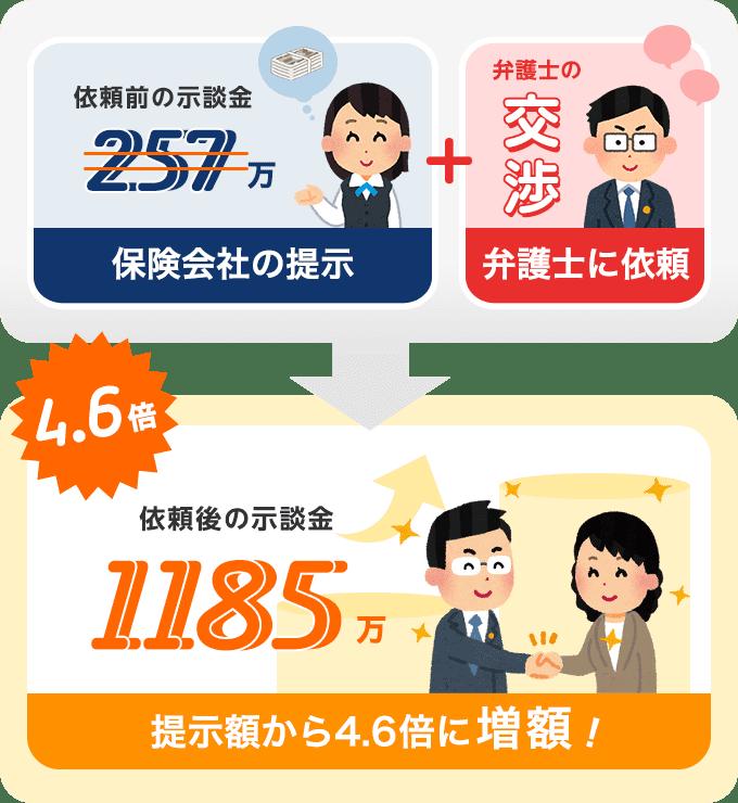 事故により後遺障害を負った依頼主が3週間で示談金1185万円に増額!