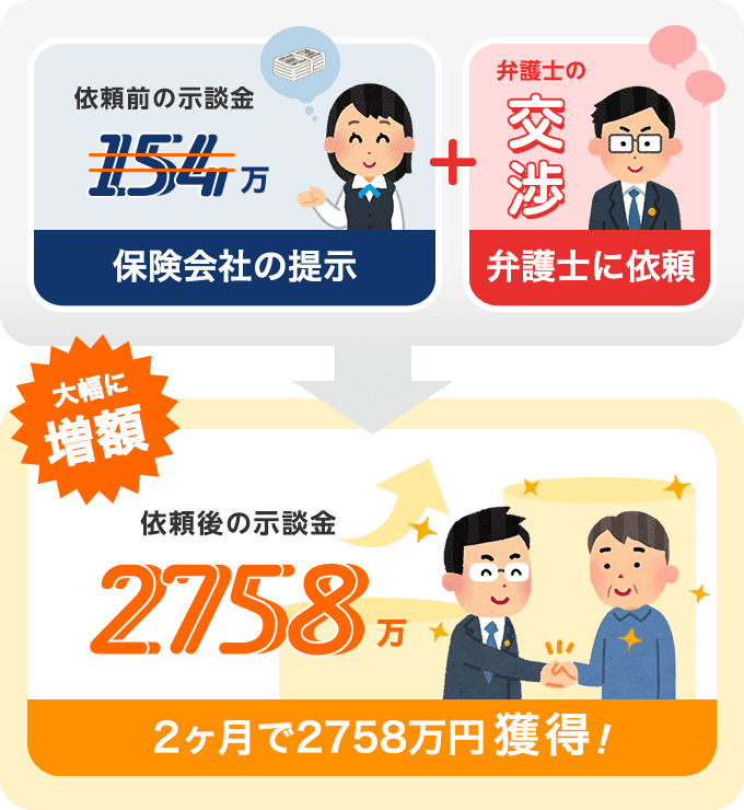 事故により後遺障害を負った依頼主が2ヶ月で示談金2758万円獲得!