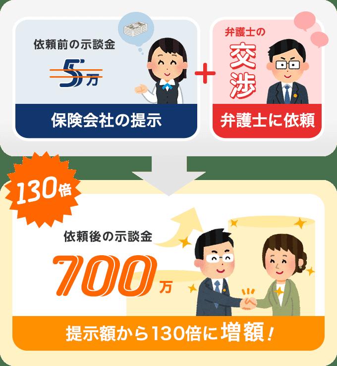 依頼から4ヶ月で示談金が130倍にアップ!