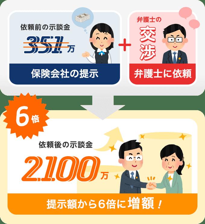 「うそつき」ではなかった!依頼から2ヶ月で示談金が2100万円にアップ!