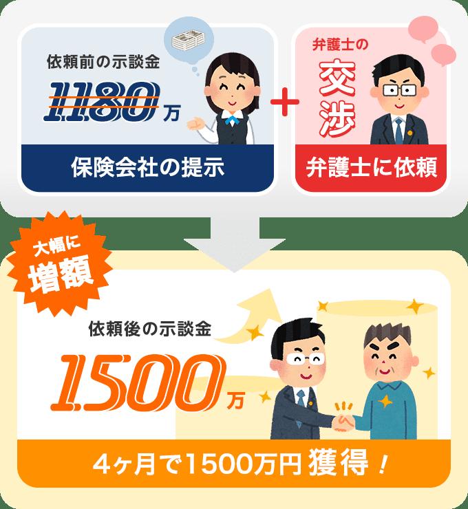 依頼から4ヶ月で示談金が1500万円にアップ!