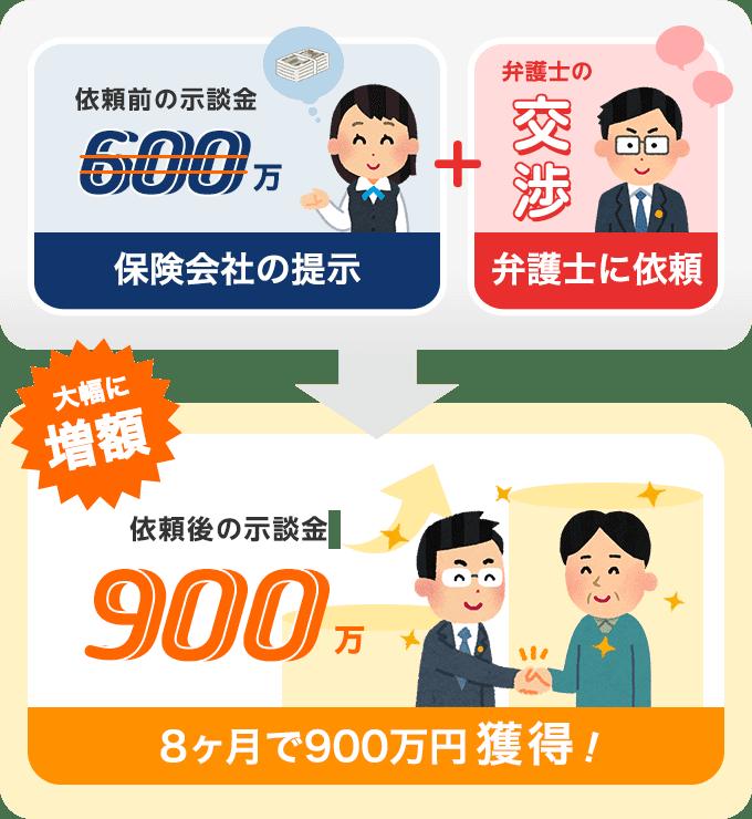 依頼から8カ月間で示談金900万円獲得!