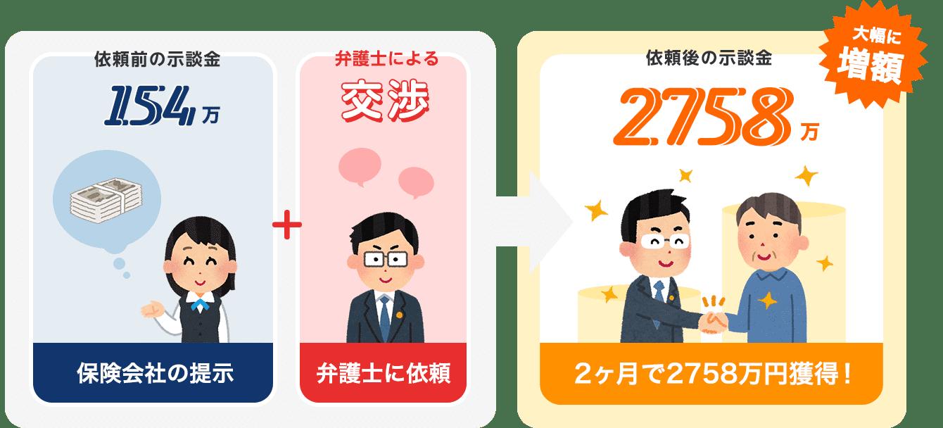 依頼から2ヶ月で示談金が2758万円獲得!