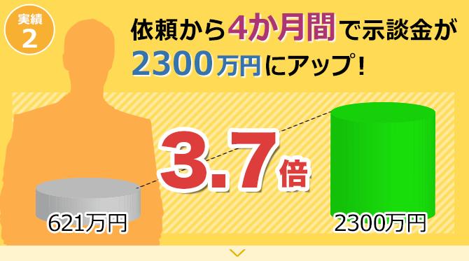 依頼から4カ月間で示談金が2300万円にアップ